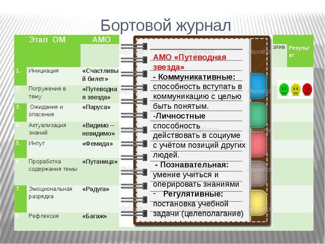 Бортовой журнал + + + + + + АМО «Путеводная звезда» - Коммуникативные: способ...