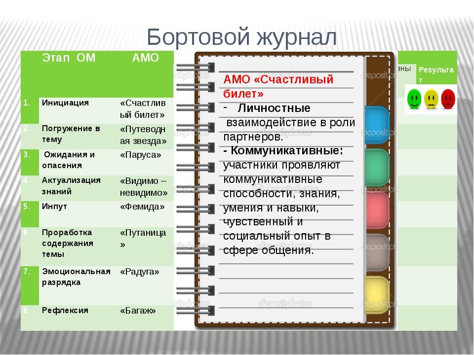 Бортовой журнал + + АМО «Счастливый билет» Личностные взаимодействие в роли п...