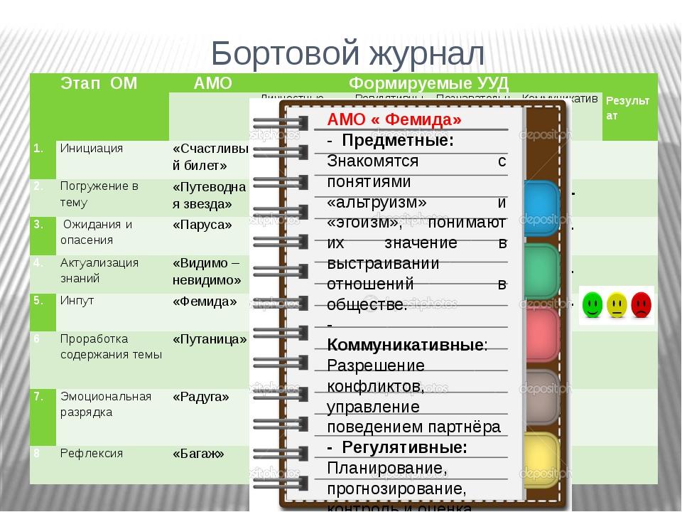 Бортовой журнал + + + + + + + + + + + + + + + + + АМО « Фемида» - Предметные:...