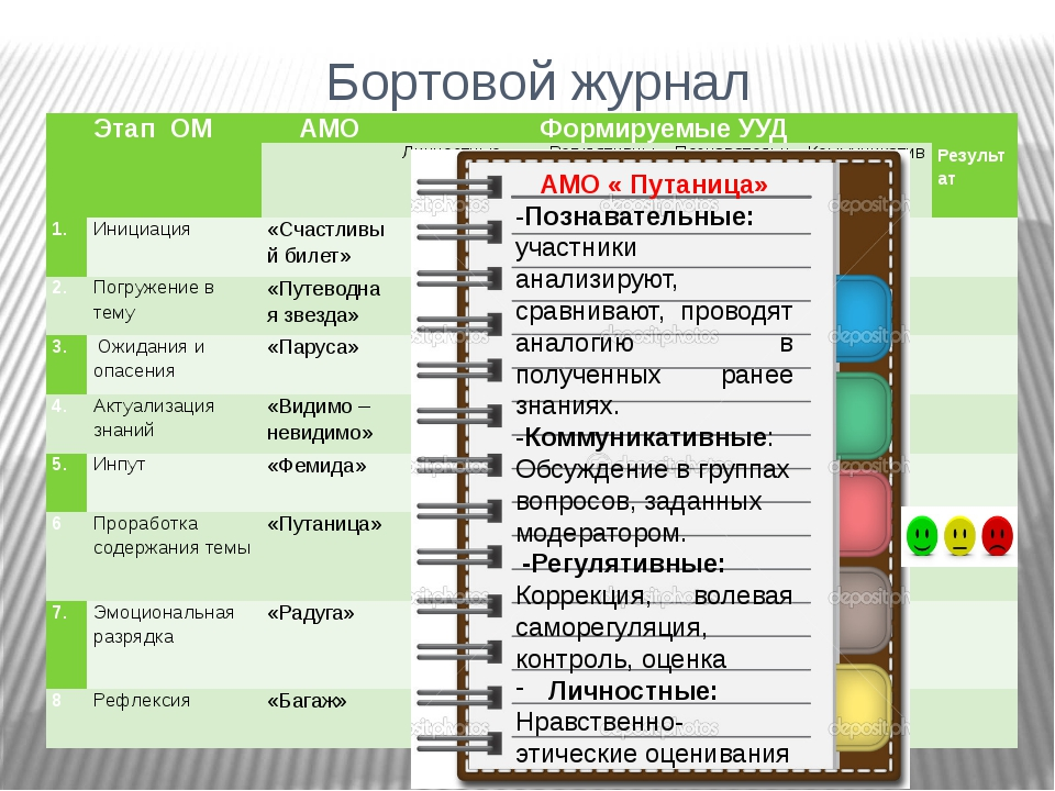 Бортовой журнал + + + + + + + + + + + + + + + + + + + + + АМО « Путаница» -По...