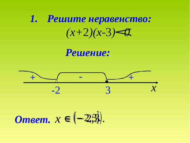 Решите неравенство: (х+2)(х-3) 0. Решение: Ответ. х