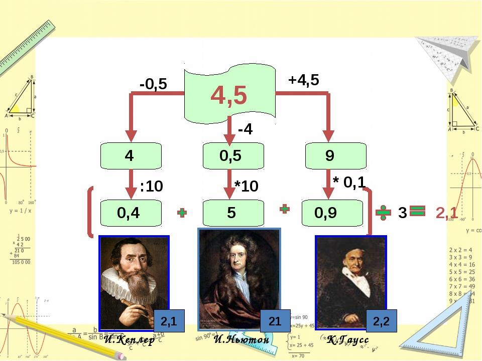 4,5 И.Кеплер И.Ньютон К.Гаусс 2,1 2,2 +4,5 9 -0,5 4 :10 0,4 * 0,1 3 0,9 -4 *1...