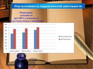 Результативность педагогической деятельности Мониторинг успешности при 100% у