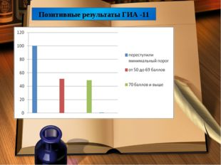Позитивные результаты ГИА -11