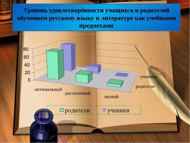 Уровень удовлетворённости учащихся и родителей обучением русскому языку и ли...