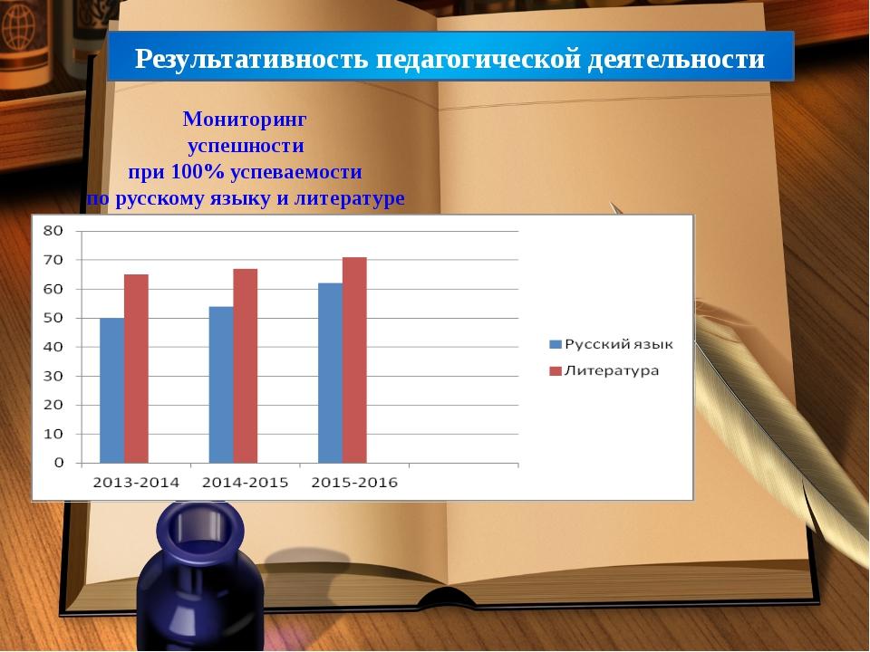 Результативность педагогической деятельности Мониторинг успешности при 100% у...
