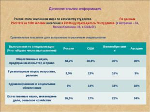Дополнительная информация Россия стала чемпионом мира по количеству студентов