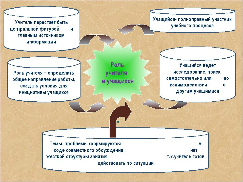 Темы, проблемы формируются в ходе совместного обсуждения, нет жесткой структу...
