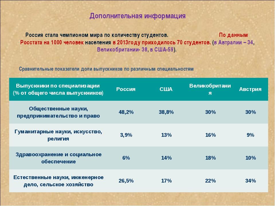 Дополнительная информация Россия стала чемпионом мира по количеству студентов...
