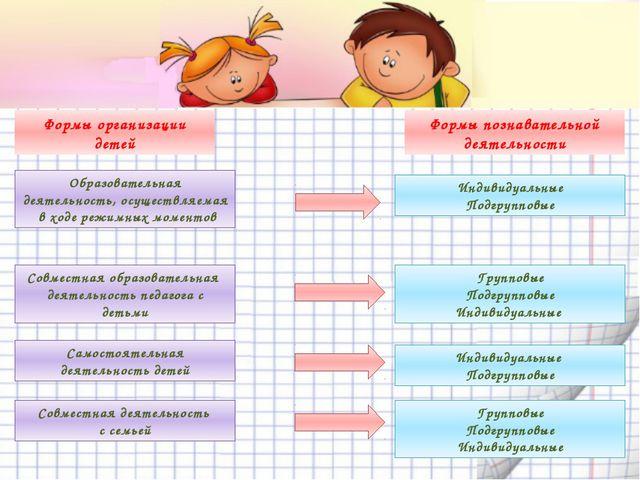 Формы организации детей Формы познавательной деятельности Образовательная де...