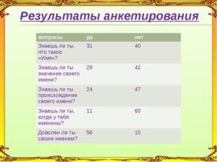 Результаты анкетирования вопросыданет Знаешь ли ты, что такое «Имя»?3140