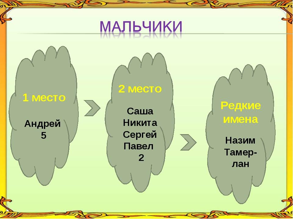 1 место Андрей 5 2 место Саша Никита Сергей Павел 2 Редкие имена Назим Тамер-...