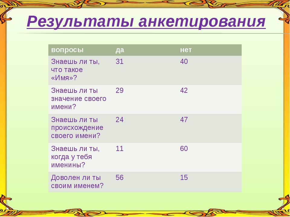Результаты анкетирования вопросыданет Знаешь ли ты, что такое «Имя»?3140...