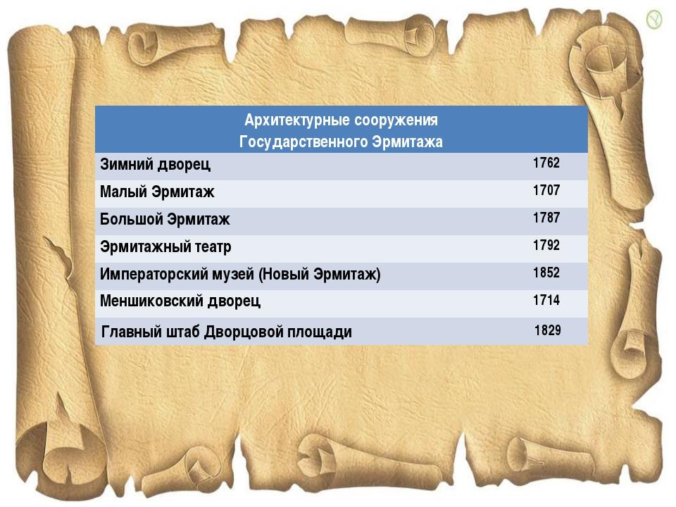 Архитектурные сооружения Государственного Эрмитажа Зимний дворец1762 Малый...