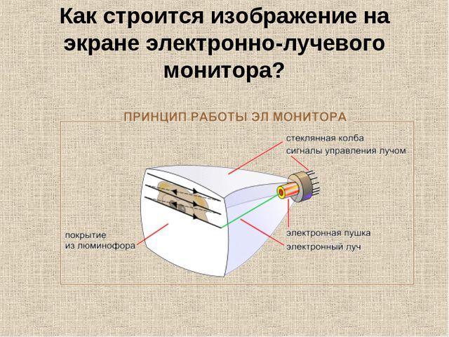 Как строится изображение на экране электронно-лучевого монитора?