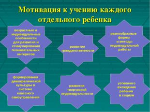 Мотивация к учению каждого отдельного ребенка возрастные и индивидуальные осо