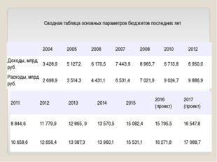 Сводная таблица основных параметров бюджетов последних лет 2004 2005 2006 200