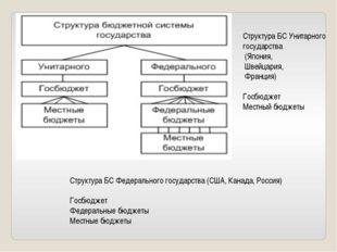 Структура БС Унитарного государства (Япония, Швейцария, Франция) Госбюджет Ме