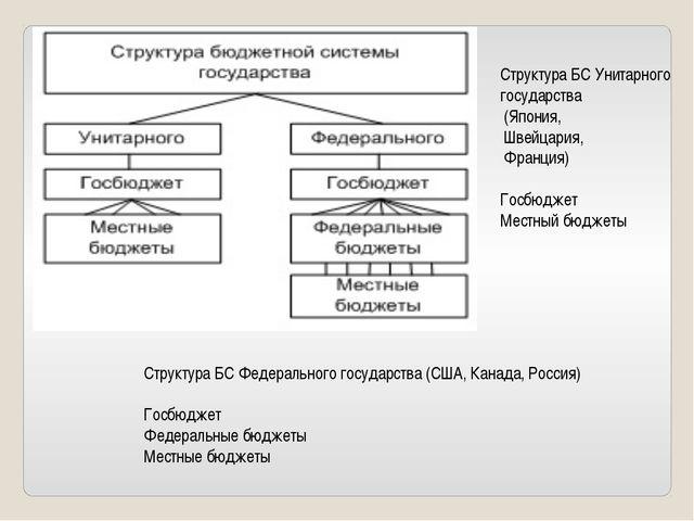 Структура БС Унитарного государства (Япония, Швейцария, Франция) Госбюджет Ме...