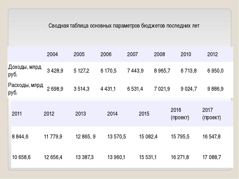 Сводная таблица основных параметров бюджетов последних лет 2004 2005 2006 200...