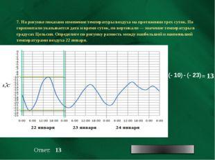7. На рисунке показано изменение температуры воздуха на протяжении трех суток