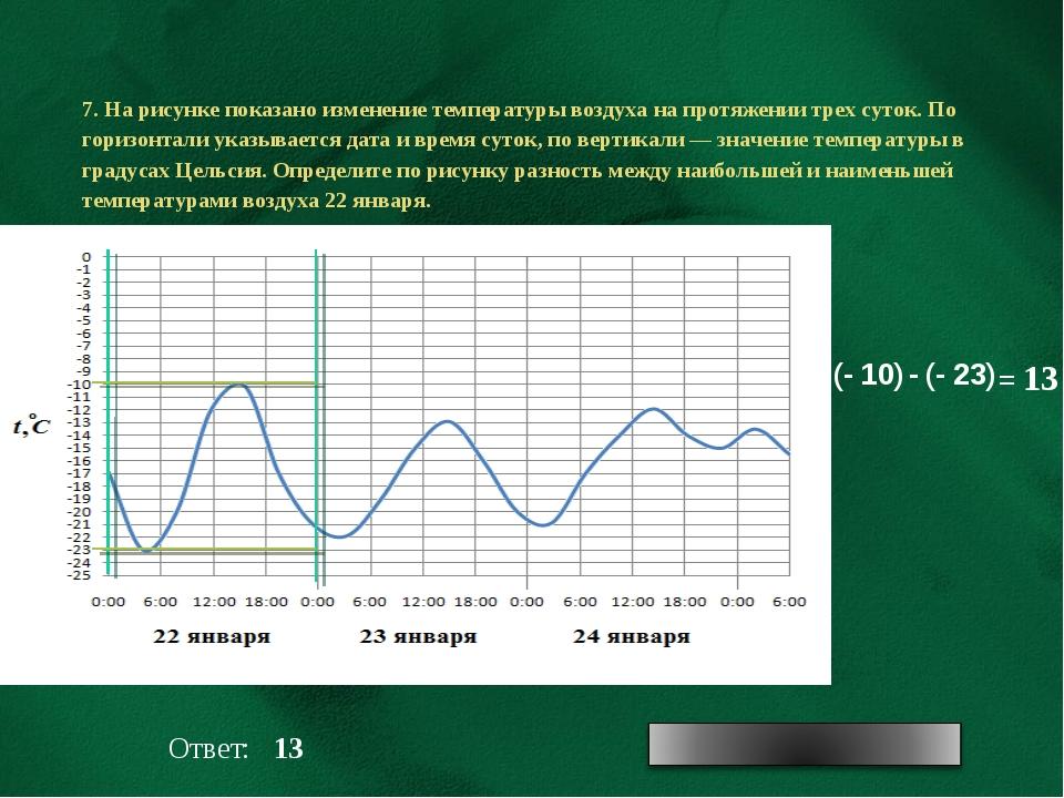 7. На рисунке показано изменение температуры воздуха на протяжении трех суток...