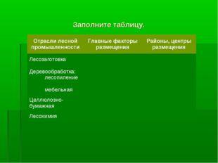 Заполните таблицу. Отрасли лесной промышленностиГлавные факторы размещенияР