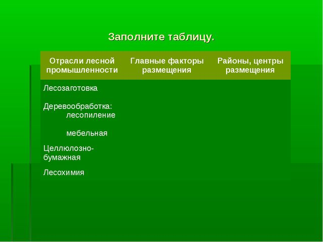Заполните таблицу. Отрасли лесной промышленностиГлавные факторы размещенияР...