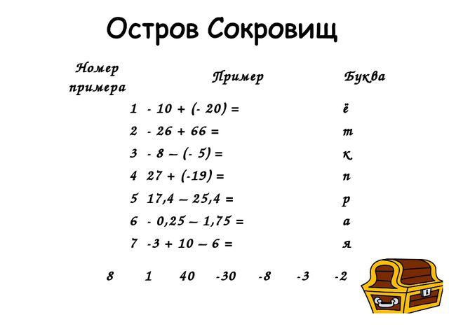 Номер примераПример Буква 1- 10 + (- 20) =ё 2- 26 + 66 =т 3- 8 – (- 5)...