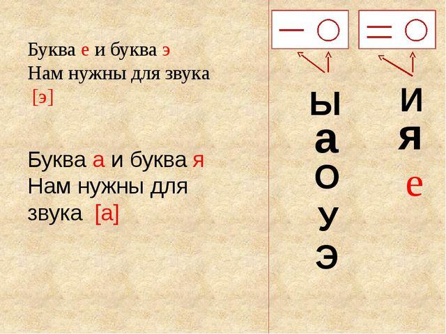 Ы а О У Э И я Буква е и буква э Нам нужны для звука [э] е Буква а и буква...