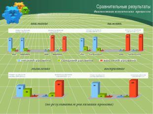 Сравнительные результаты диагностики психических процессов (по результатам р