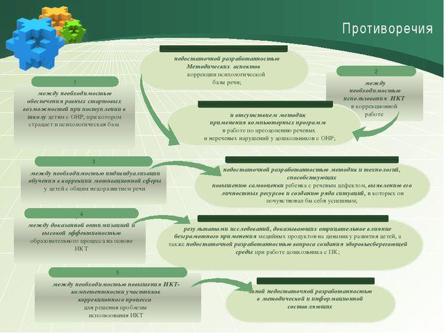 Противоречия недостаточной разработанностью Методических аспектов T коррекци...