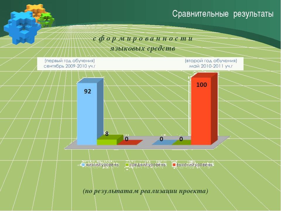 Сравнительные результаты (первый год обучения) сентябрь 2009-2010 уч.г (по р...