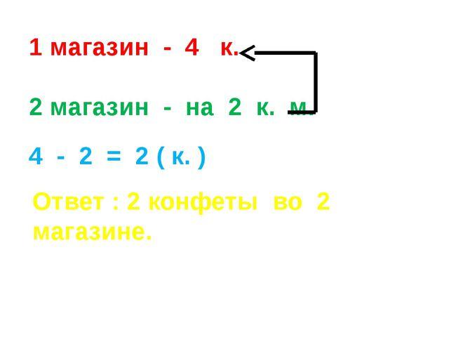 1 магазин - 4 к. 2 магазин - на 2 к. м. 4 - 2 = 2 ( к. ) Ответ : 2 конфеты во...