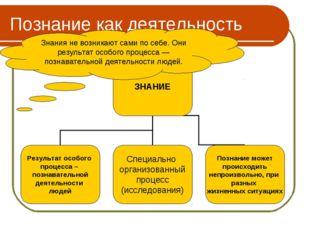 Познание как деятельность Знания не возникают сами по себе. Они результат осо