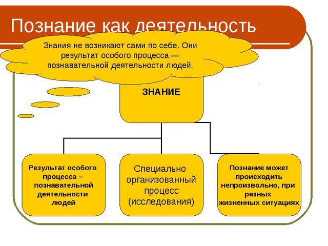 Познание как деятельность Знания не возникают сами по себе. Они результат осо...