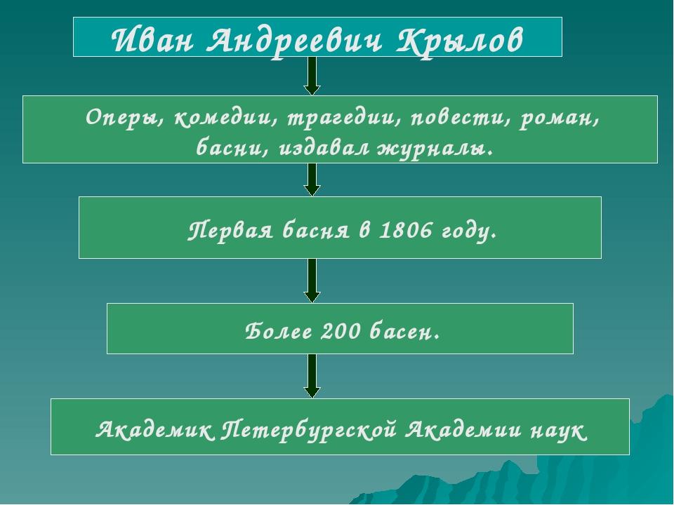 Иван Андреевич Крылов Оперы, комедии, трагедии, повести, роман, басни, издав...