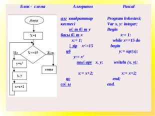 Блок - схемаАлгоритмPascal  алг квадраттар кестесі нәт бүт у басы бүт х х: