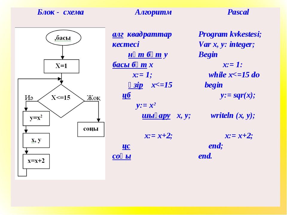 Блок - схемаАлгоритмPascal  алг квадраттар кестесі нәт бүт у басы бүт х х:...