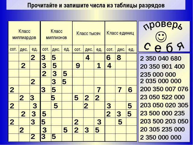 Прочитайте и запишите числа из таблицы разрядов 2 350 040 680 20 350 901 400...