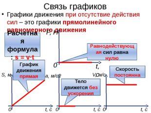 Связь графиков Графики движения при отсутствие действия сил – это графики пря