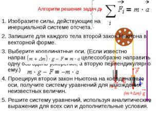 Алгоритм решения задач динамики Изобразите силы, действующие на каждое тело в