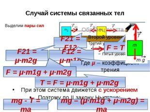 Выделим пары сил Случай системы связанных тел F = T F21 = F12 F12 = μ∙m1g F21