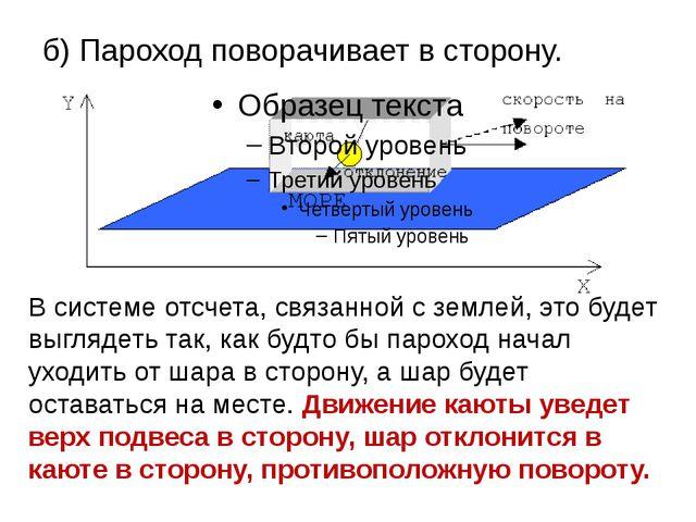 б) Пароход поворачивает в сторону. В системе отсчета, связанной с землей, это...