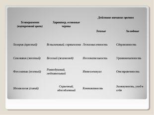 Темперамент (внутренний цвет)Характер, основные чертыДействие внешних цвето