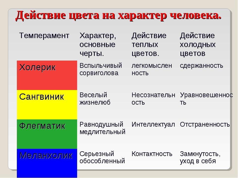 Действие цвета на характер человека. Темперамент Характер, основные черты.Д...
