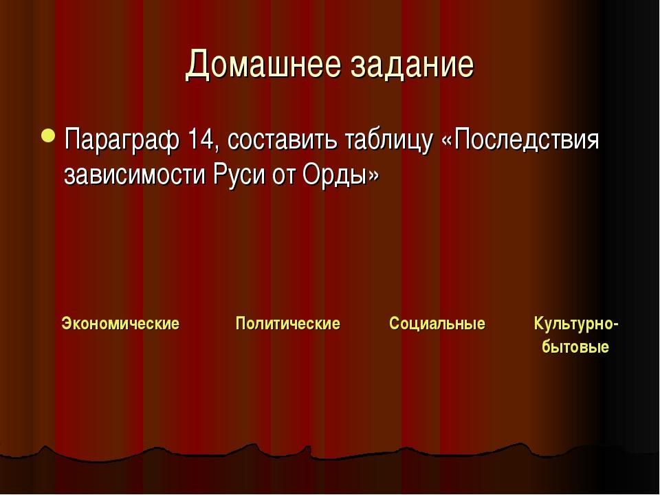 Домашнее задание Параграф 14, составить таблицу «Последствия зависимости Руси...