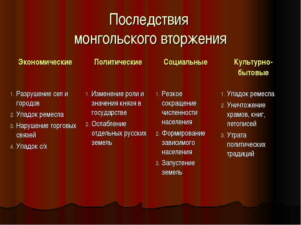 Последствия монгольского вторжения Разрушение сел и городов Упадок ремесла На...