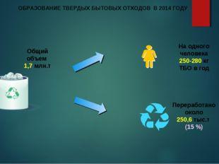 ОБРАЗОВАНИЕ ТВЕРДЫХ БЫТОВЫХ ОТХОДОВ В 2014 ГОДУ На одного человека 250-280 кг