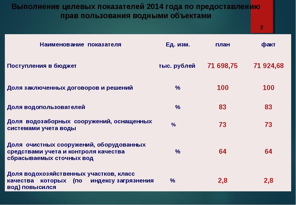 Выполнение целевых показателей 2014 года по предоставлению прав пользования в...